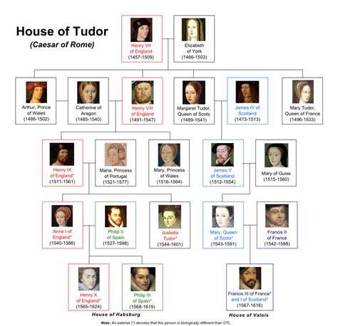 house of tudor house of tudor caesar of rome
