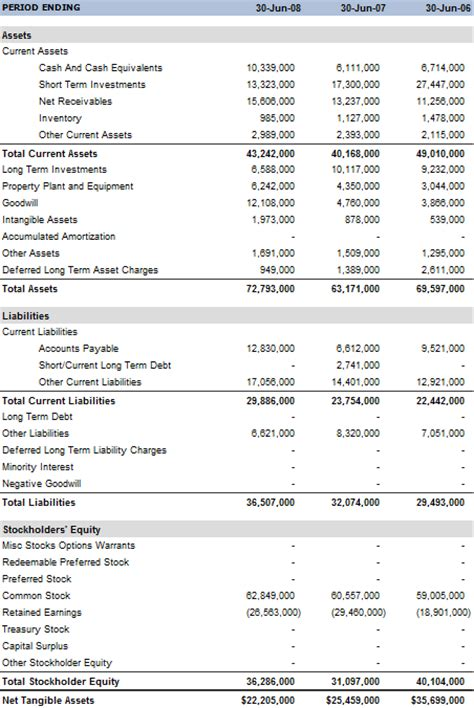 the current assets section of the balance sheet should include balance sheet basics
