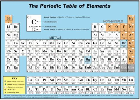 Periodic Table Explanation Philosophy The Meaning O Life