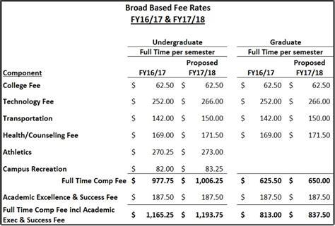 Stonybrook Mba Tuition broad based fees bursar and student accounts