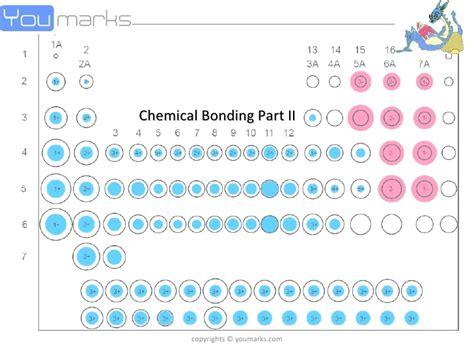 ionic basic tutorial basics of chemical bonding 2
