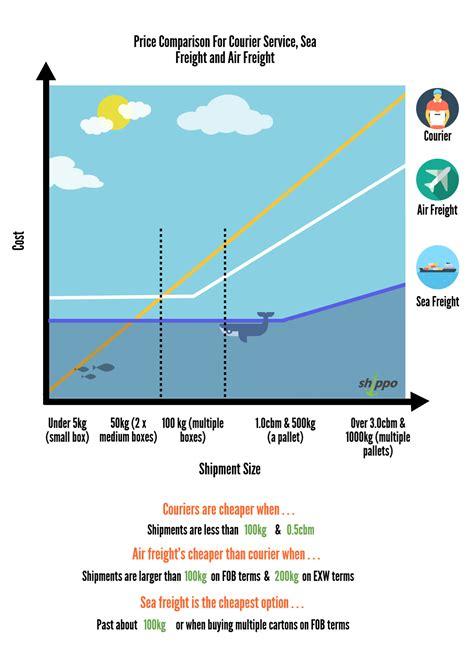 sea freight process   sea freight