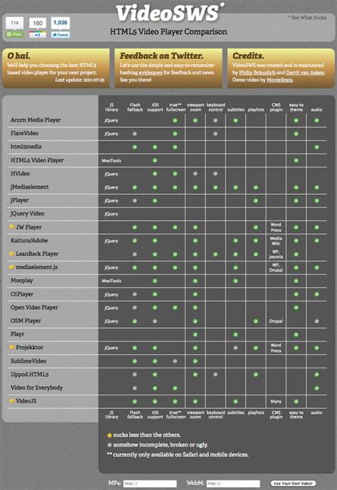 tutoriel tableau css 20 tutoriels et outils pour le webdesign et l int 233 gration
