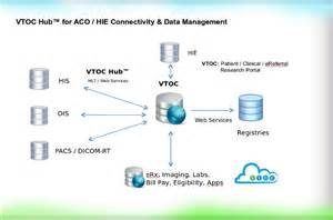 Connected Care Aco H I E Driverlayer Search Engine