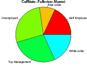 Cal State Fullerton Mba Salary by California State Fullerton Studentsreview