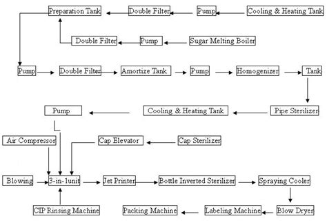 A Place For Ielts Tea Process by Tea Processing Chart Of Tea 100 Images Tea Processing Chart Of Tea Tea Drinks Production