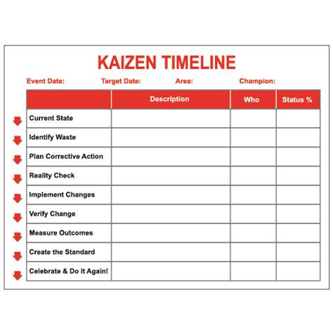 kaizen card template kaizen timeline erase board visual workplace inc