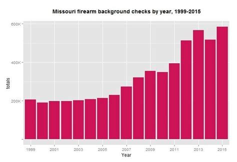 Criminal Background Check Missouri December Sets Record For Gun Background Checks In Missouri News