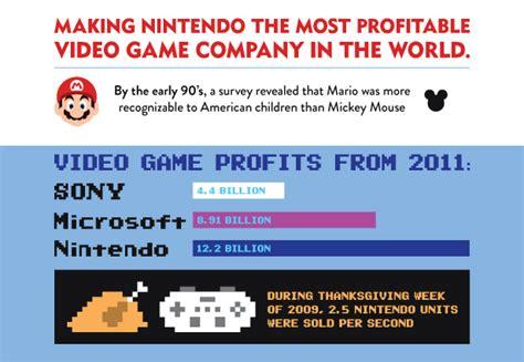 Nitnendo Usa Mba Careers by How Nintendo Shaped 30 Years Of U S Gaming