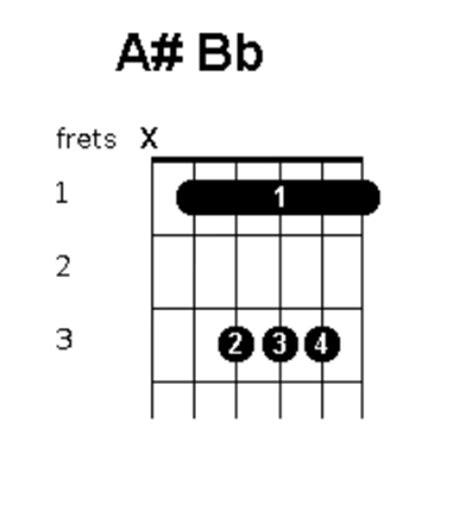 cara bermain gitar kunci balok cara bermain kunci gitar a tutorial gitar lengkap
