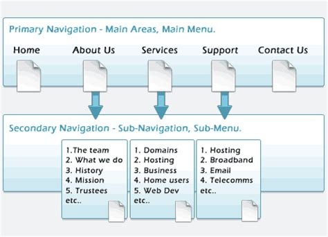 how to plan a website get a website planning your website design navigation