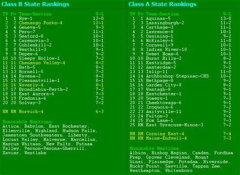 nys section 4 football new york hs football poll final 2007