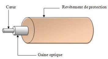 Type De Gaine électrique 2247 by Gaine Pour Fibre Optique Amazing Les Metteurs Utiliss