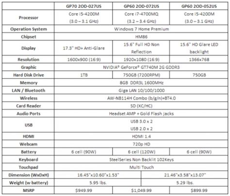Harga Nes V Msi tiga notebook gaming msi gp series jagat review