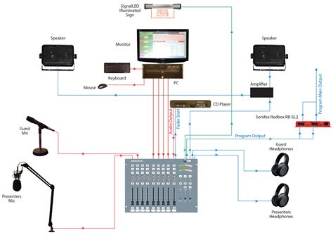 design and application of radio broadcasting system the sonifex portable solutions radio package