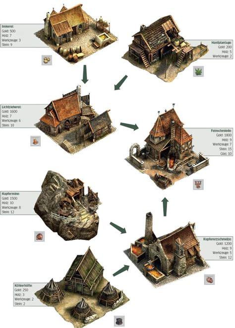 Anno 1404 Kerzenhalter by Anno 1404 Tipps Die Produktionsketten Orient Und