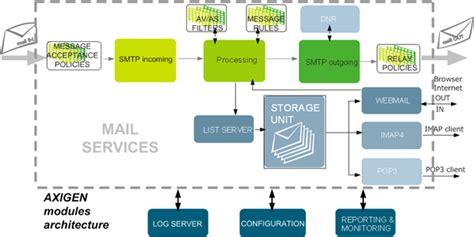 architecture mail services architecture axigen documentation