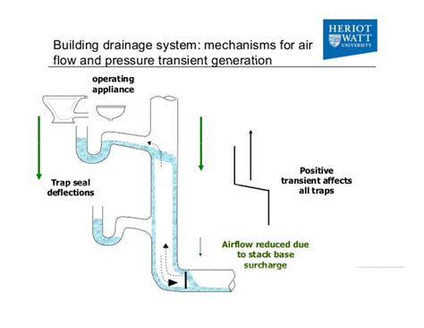 Building Plumbing System by Bio Aerosols In Building Drainage And Plumbing Systems