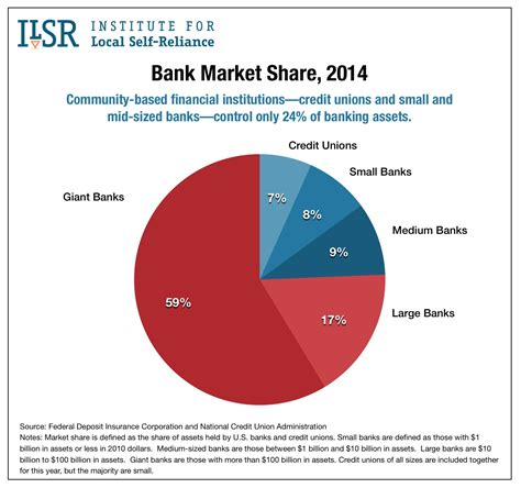 Big Four To Top Mba by Small Business Lending By Size Of Institution 2014
