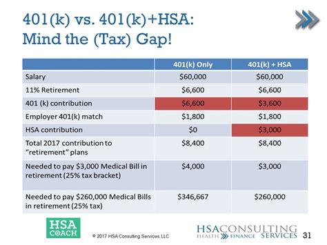 Mba Vs Mph Salary by Boost Retirement Security With Hsas By Roy Ranthun Mph