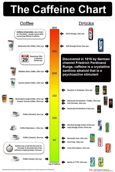 energy drink caffeine chart caffeine chart it all