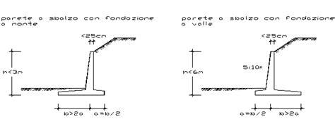 muro di sostegno a mensola presentazione modelli di calcolo