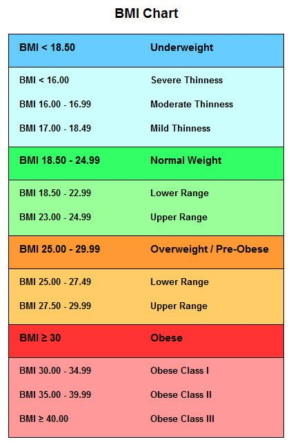 calculator level 24 bmi chart compare your weight to others in 2018