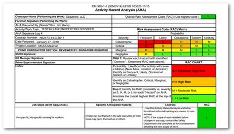 Activity Hazard Analysis Gadzoom Usace Prevention Plan Template