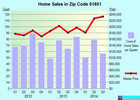 lowell ma zip code 01851 real estate home value