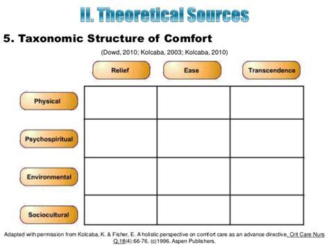 concept of comfort in nursing theory of comfort
