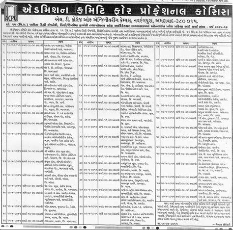 Rmc Mba Application by Www Ojas Guj Nic In Gujarat Government Employment