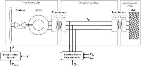 induction generator wind turbine application induction generator in wind turbine application 28 images wind energy application exles