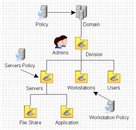 active directory design template active directory diagram