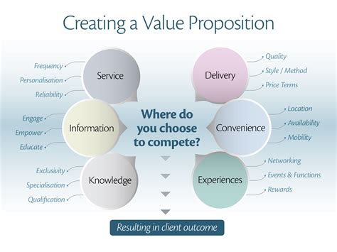 how to begin creating a value proposition tony how to begin creating a value proposition tony vidler