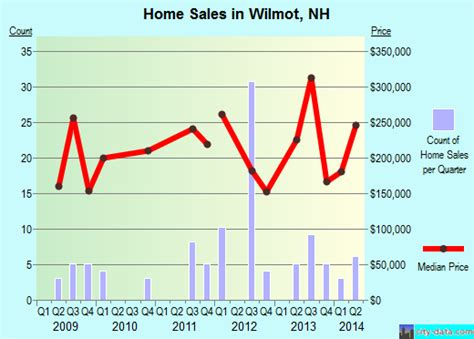 wilmot new hshire nh 03287 profile population maps