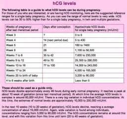 at home hcg test hcg at 5 weeks
