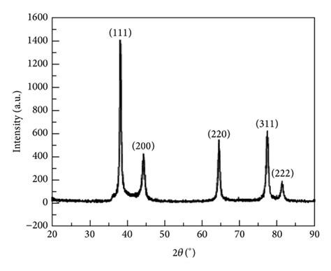 silver x ray diffraction pattern biosynthesis of silver nanoparticles by marine