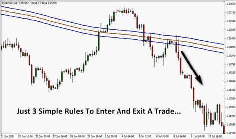 pattern day trader rule canada forex day trading regulations