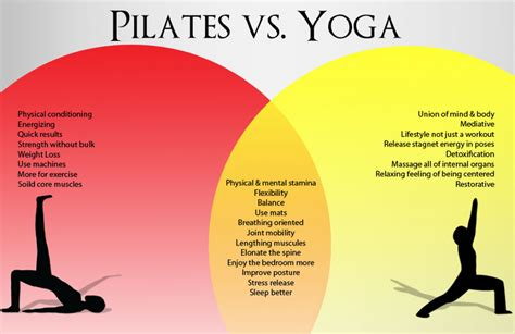 pilates exercises for beginners diagrams vennoid different venn diagrams from different sources
