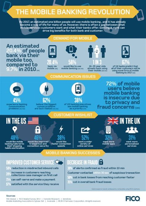 Forum Credit Union Hsa Fees 17 Best Images About Banking Infographics On Technology Credit Score And Customer