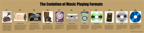 Record Player Storage by The Evolution Of Music Playing Formats Infographic