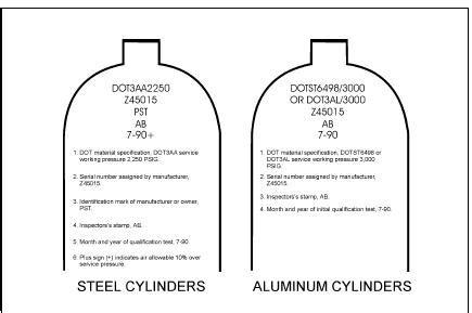 gas cylinder identification quality gas cylinder identification for sale cylinders quotes quotesgram