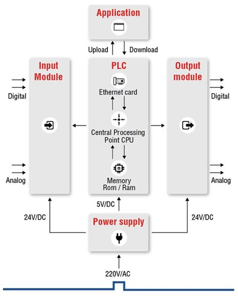 Programmable Logic Controller Plc Edisi 3 what is plc programmable logic controller unitronics