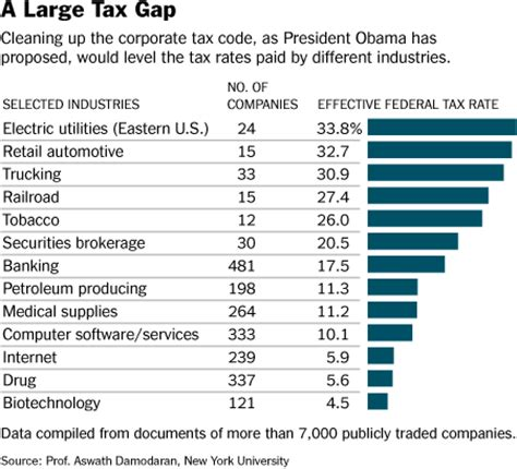 what is the rate for company tax in malaysia 2016 wash park prophet fed taxes at 60 year low colorado