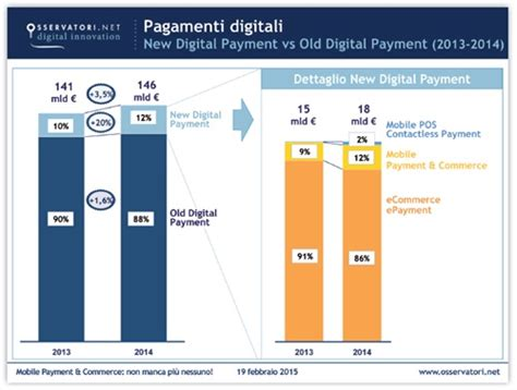 graduatoria banche italiane pagamenti e acquisti via mobile crescono 55 ma si