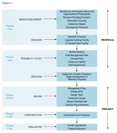 layout of a feasibility report feasibility study