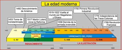 linea temporal de la edad moderna de la prehistoria a la edad moderna ppt l 237 nea de tiempo de la edad moderna cruzando puentes 760