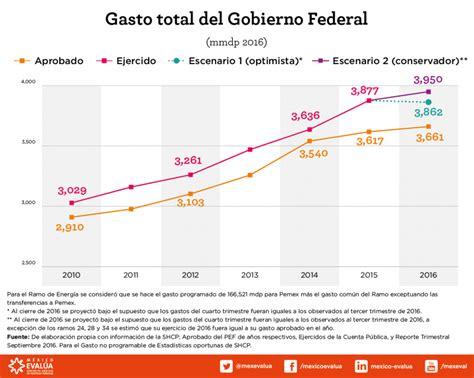 gastos deducibles segun el cff 2016 mexico as 237 financia el gasolinazo los gastos del gobierno