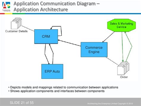 application architecture diagram tool togaf diagram tool images how to guide and refrence