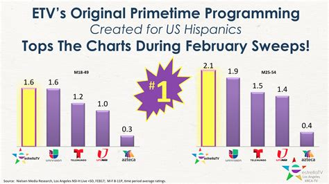 February Sweeps 2017 | february sweeps 2017 estrella tv dominates prime time in